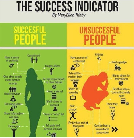 The Success Indicator....